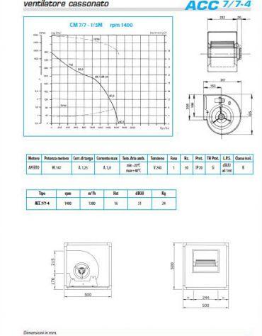 Ventilatore cassonato direttamente accoppiato-1300 metri cubi/h