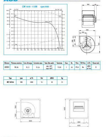 Ventilatore cassonato direttamente accoppiato-2400 metri cubi/h