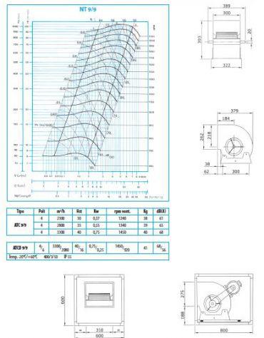 Elettroaspiratore cassonato 1V-Portata m3/h 2.800-Potenza 0,55Kw