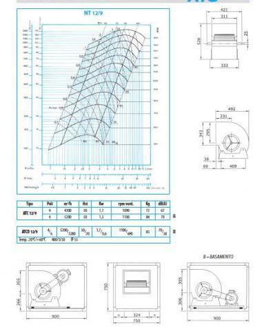Elettroaspiratore cassonato 1V-Portata m3/h 5.200-Potenza 1,5 Kw